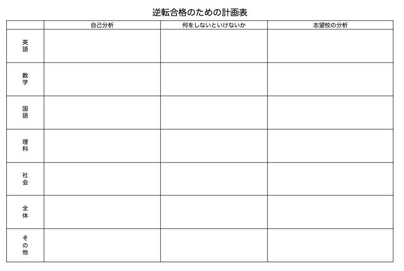 逆転合格のための計画表